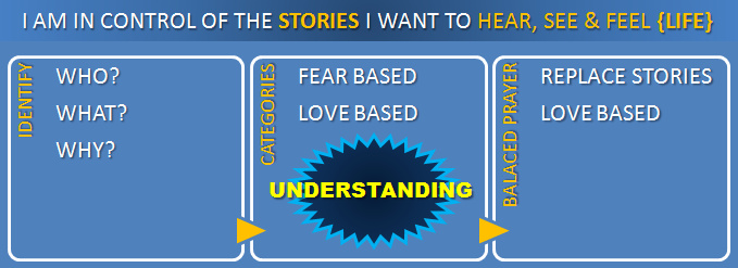 How do I use Balanced Prayers to Change My Self Talk and Manifest The Life I Want to Live? SelfDirectedFaith.com