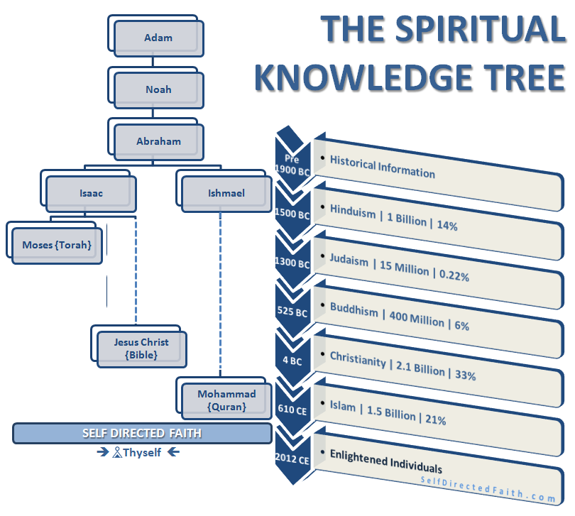 self-directed-faith-knowledge-tree